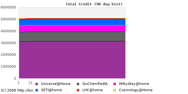 My stats for all projects on BOINC Combined Statistics
